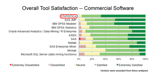 Rexer-2013-tools-ranked-by-satisfaction